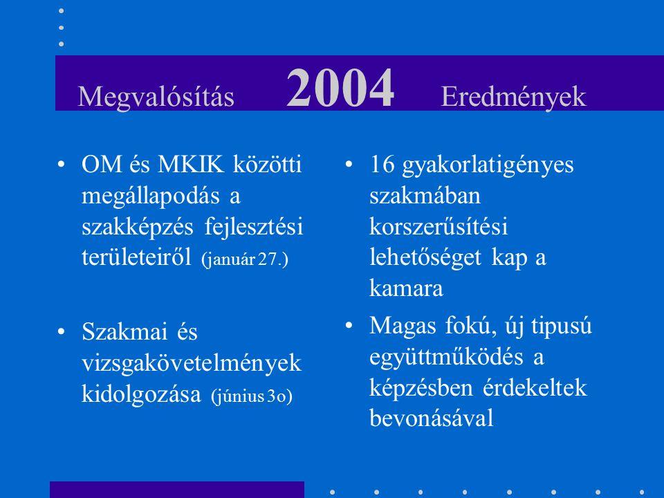 Megvalósítás 2004 Eredmények OM és MKIK közötti megállapodás a szakképzés fejlesztési területeiről (január 27.) Szakmai és vizsgakövetelmények kidolgozása (június 3o) 16 gyakorlatigényes szakmában korszerűsítési lehetőséget kap a kamara Magas fokú, új tipusú együttműködés a képzésben érdekeltek bevonásával