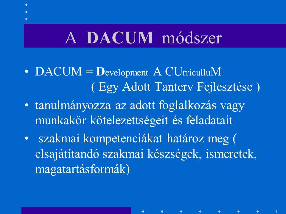 A DACUM módszer DACUM = D evelopment A CU rricullu M ( Egy Adott Tanterv Fejlesztése ) tanulmányozza az adott foglalkozás vagy munkakör kötelezettségeit és feladatait szakmai kompetenciákat határoz meg ( elsajátítandó szakmai készségek, ismeretek, magatartásformák)