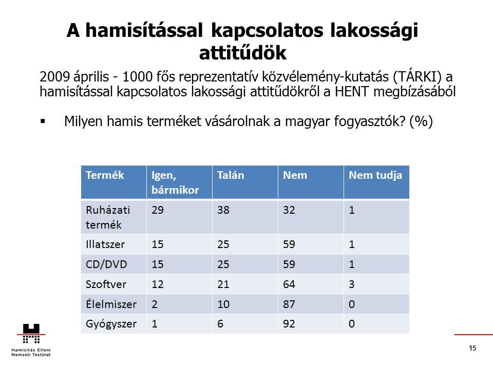15 2009 április - 1000 fős reprezentatív közvélemény-kutatás (TÁRKI) a hamisítással kapcsolatos lakossági attitűdökről a HENT megbízásából  Milyen hamis terméket vásárolnak a magyar fogyasztók.