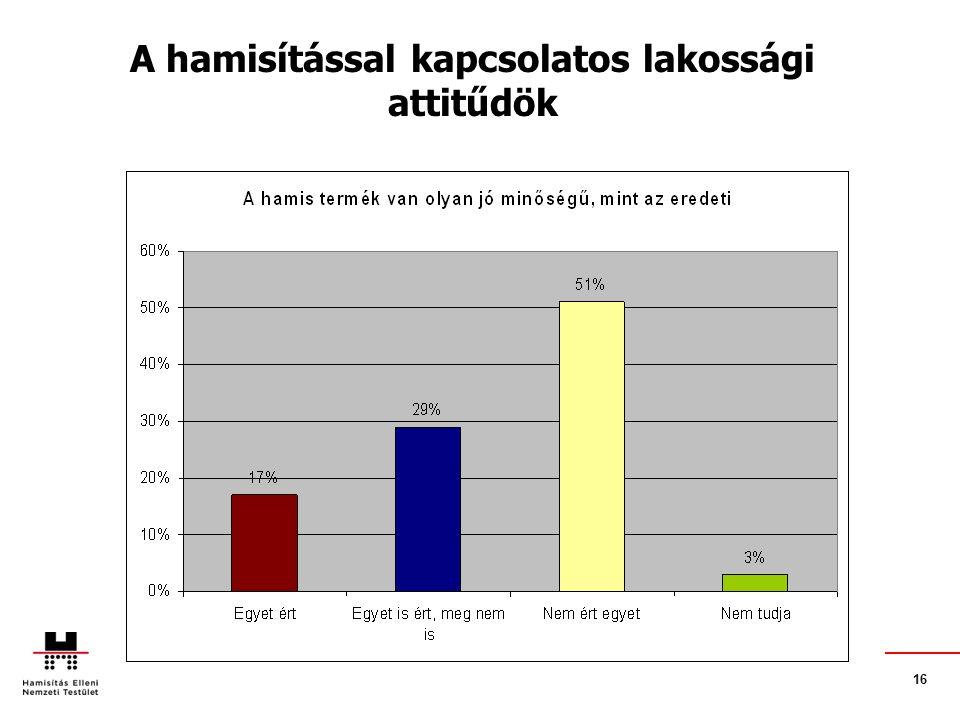 16. A hamisítással kapcsolatos lakossági attitűdök