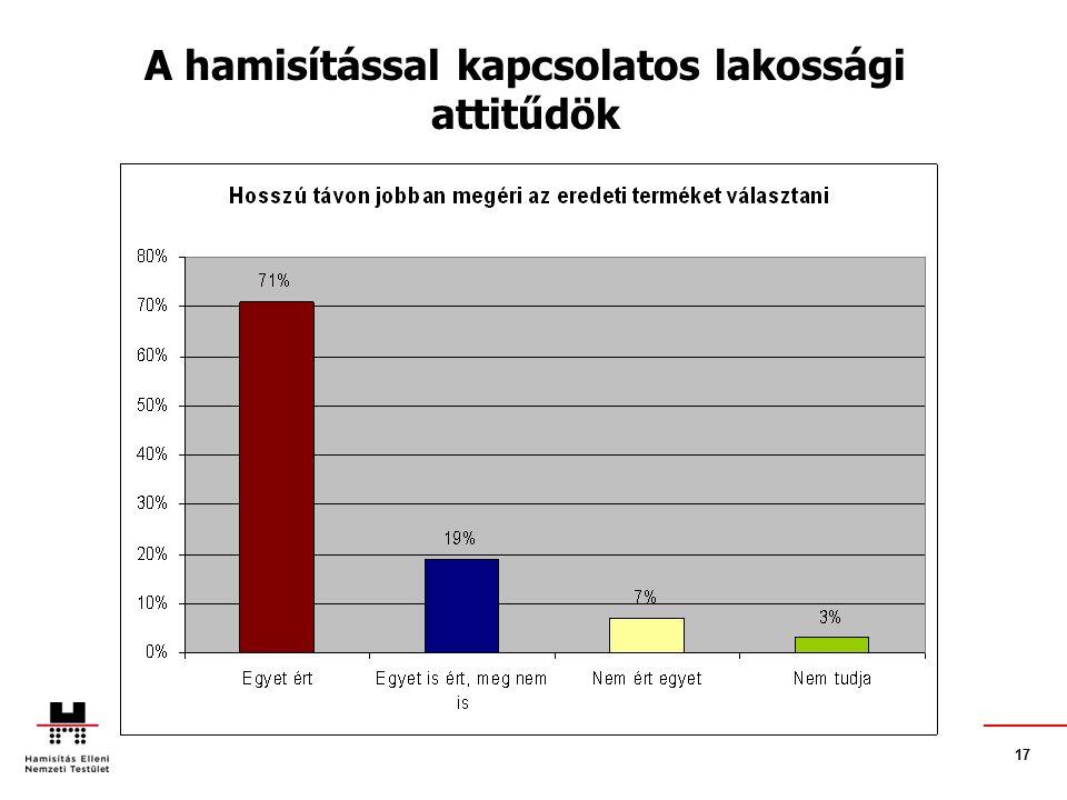 17. A hamisítással kapcsolatos lakossági attitűdök