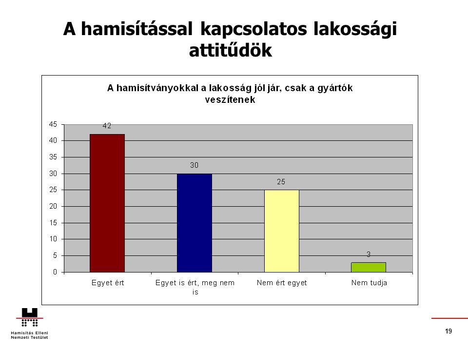 19. A hamisítással kapcsolatos lakossági attitűdök