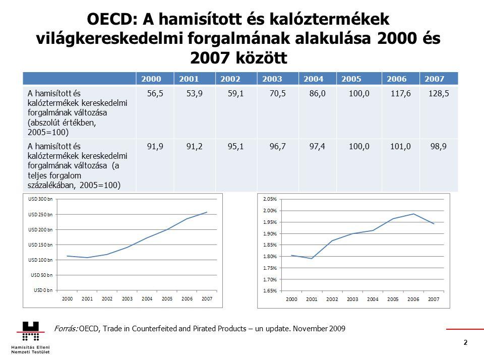 OECD: A hamisított és kalóztermékek világkereskedelmi forgalmának alakulása 2000 és 2007 között 20002001200220032004200520062007 A hamisított és kalóztermékek kereskedelmi forgalmának változása (abszolút értékben, 2005=100) 56,553,959,170,586,0100,0117,6128,5 A hamisított és kalóztermékek kereskedelmi forgalmának változása (a teljes forgalom százalékában, 2005=100) 91,991,295,196,797,4100,0101,098,9 Forrás: OECD, Trade in Counterfeited and Pirated Products – un update.