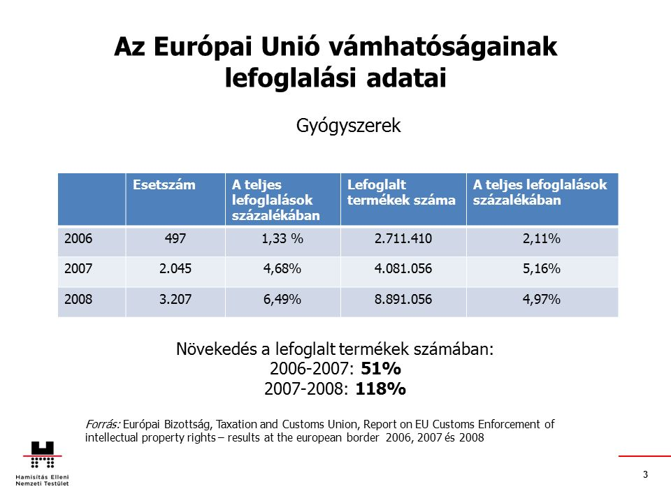 3 Az Európai Unió vámhatóságainak lefoglalási adatai Gyógyszerek Forrás: Európai Bizottság, Taxation and Customs Union, Report on EU Customs Enforceme
