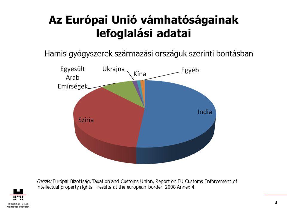 4 Az Európai Unió vámhatóságainak lefoglalási adatai Hamis gyógyszerek származási országuk szerinti bontásban Forrás: Európai Bizottság, Taxation and Customs Union, Report on EU Customs Enforcement of intellectual property rights – results at the european border 2008 Annex 4