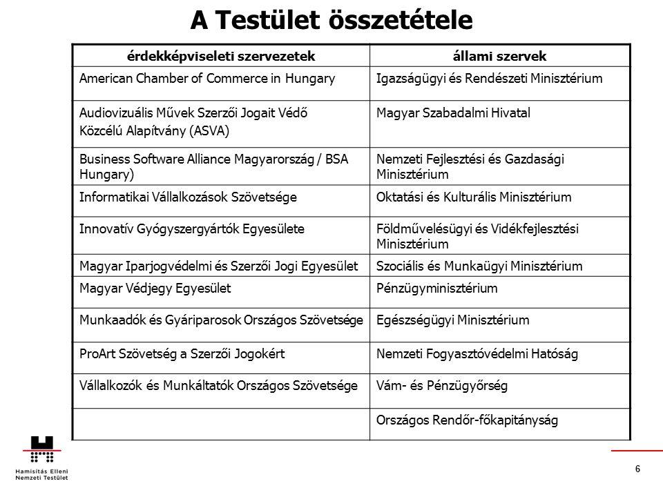 6 A Testület összetétele érdekképviseleti szervezetekállami szervek American Chamber of Commerce in HungaryIgazságügyi és Rendészeti Minisztérium Audiovizuális Művek Szerzői Jogait Védő Közcélú Alapítvány (ASVA) Magyar Szabadalmi Hivatal Business Software Alliance Magyarország / BSA Hungary) Nemzeti Fejlesztési és Gazdasági Minisztérium Informatikai Vállalkozások SzövetségeOktatási és Kulturális Minisztérium Innovatív Gyógyszergyártók EgyesületeFöldművelésügyi és Vidékfejlesztési Minisztérium Magyar Iparjogvédelmi és Szerzői Jogi EgyesületSzociális és Munkaügyi Minisztérium Magyar Védjegy EgyesületPénzügyminisztérium Munkaadók és Gyáriparosok Országos SzövetségeEgészségügyi Minisztérium ProArt Szövetség a Szerzői JogokértNemzeti Fogyasztóvédelmi Hatóság Vállalkozók és Munkáltatók Országos SzövetségeVám- és Pénzügyőrség Országos Rendőr-főkapitányság