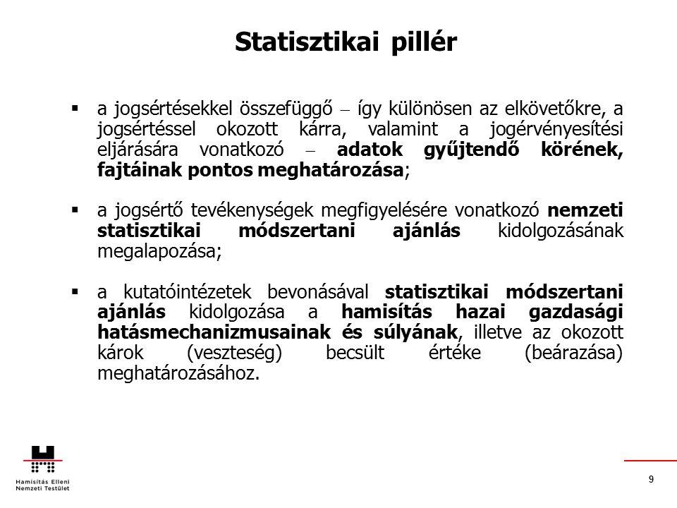 9 Statisztikai pillér  a jogsértésekkel összefüggő  így különösen az elkövetőkre, a jogsértéssel okozott kárra, valamint a jogérvényesítési eljárására vonatkozó  adatok gyűjtendő körének, fajtáinak pontos meghatározása;  a jogsértő tevékenységek megfigyelésére vonatkozó nemzeti statisztikai módszertani ajánlás kidolgozásának megalapozása;  a kutatóintézetek bevonásával statisztikai módszertani ajánlás kidolgozása a hamisítás hazai gazdasági hatásmechanizmusainak és súlyának, illetve az okozott károk (veszteség) becsült értéke (beárazása) meghatározásához.
