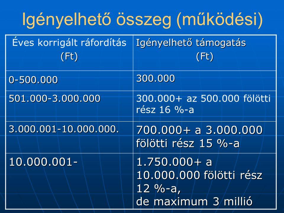 Igényelhető összeg (működési) Éves korrigált ráfordítás(Ft) Igényelhető támogatás (Ft) 0-500.000300.000 501.000-3.000.000300.000+ az 500.000 fölötti rész 16 %-a 3.000.001-10.000.000.