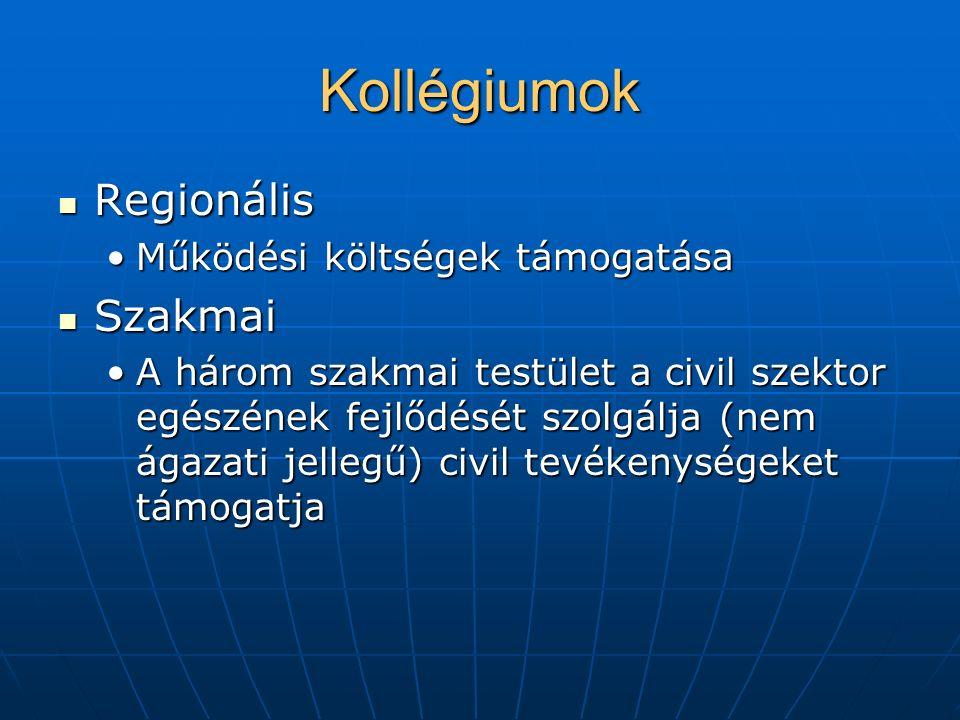 Kollégiumok Regionális Regionális Működési költségek támogatásaMűködési költségek támogatása Szakmai Szakmai A három szakmai testület a civil szektor egészének fejlődését szolgálja (nem ágazati jellegű) civil tevékenységeket támogatjaA három szakmai testület a civil szektor egészének fejlődését szolgálja (nem ágazati jellegű) civil tevékenységeket támogatja