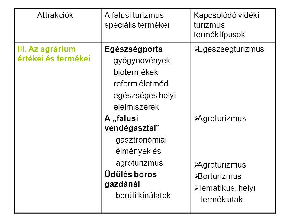 AttrakciókA falusi turizmus speciális termékei Kapcsolódó vidéki turizmus terméktípusok III.