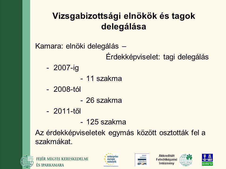 Akkreditált Felnőttképzési Intézmény Vizsgabizottsági elnökök és tagok delegálása Kamara: elnöki delegálás – Érdekképviselet: tagi delegálás -2007-ig -11 szakma -2008-tól -26 szakma -2011-től -125 szakma Az érdekképviseletek egymás között osztották fel a szakmákat.