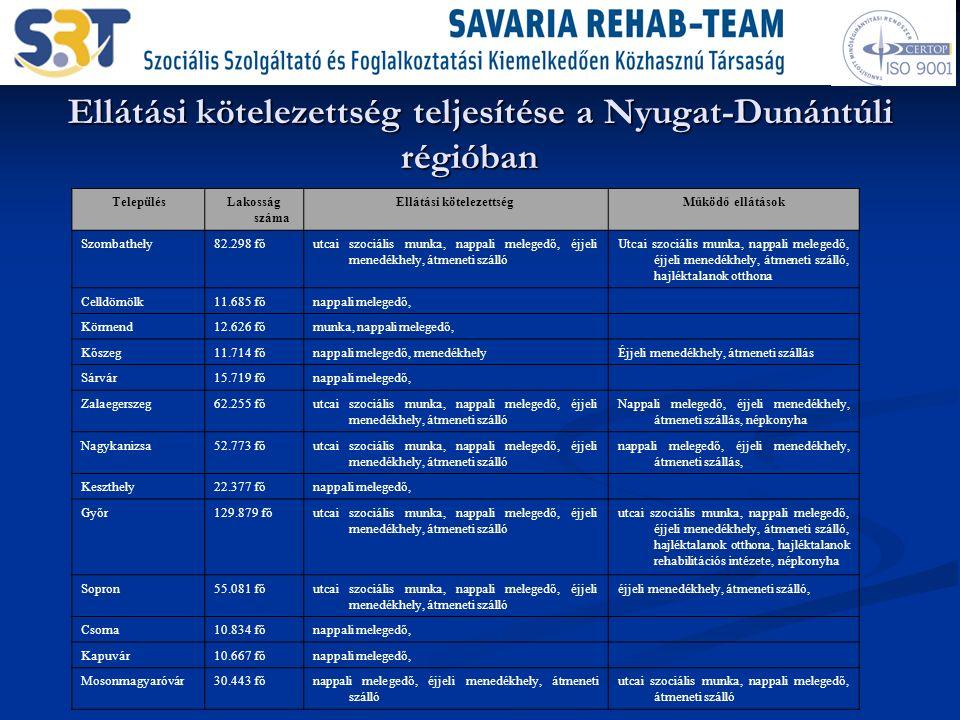Ellátási kötelezettség teljesítése a Nyugat-Dunántúli régióban Ellátási kötelezettség teljesítése a Nyugat-Dunántúli régióban TelepülésLakosság száma Ellátási kötelezettségMűködő ellátások Szombathely82.298 főutcai szociális munka, nappali melegedő, éjjeli menedékhely, átmeneti szálló Utcai szociális munka, nappali melegedő, éjjeli menedékhely, átmeneti szálló, hajléktalanok otthona Celldömölk11.685 főnappali melegedő, Körmend12.626 főmunka, nappali melegedő, Kőszeg11.714 főnappali melegedő, menedékhelyÉjjeli menedékhely, átmeneti szállás Sárvár15.719 főnappali melegedő, Zalaegerszeg62.255 főutcai szociális munka, nappali melegedő, éjjeli menedékhely, átmeneti szálló Nappali melegedő, éjjeli menedékhely, átmeneti szállás, népkonyha Nagykanizsa52.773 főutcai szociális munka, nappali melegedő, éjjeli menedékhely, átmeneti szálló nappali melegedő, éjjeli menedékhely, átmeneti szállás, Keszthely22.377 főnappali melegedő, Győr129.879 főutcai szociális munka, nappali melegedő, éjjeli menedékhely, átmeneti szálló utcai szociális munka, nappali melegedő, éjjeli menedékhely, átmeneti szálló, hajléktalanok otthona, hajléktalanok rehabilitációs intézete, népkonyha Sopron55.081 főutcai szociális munka, nappali melegedő, éjjeli menedékhely, átmeneti szálló éjjeli menedékhely, átmeneti szálló, Csorna10.834 főnappali melegedő, Kapuvár10.667 főnappali melegedő, Mosonmagyaróvár30.443 főnappali melegedő, éjjeli menedékhely, átmeneti szálló utcai szociális munka, nappali melegedő, átmeneti szálló