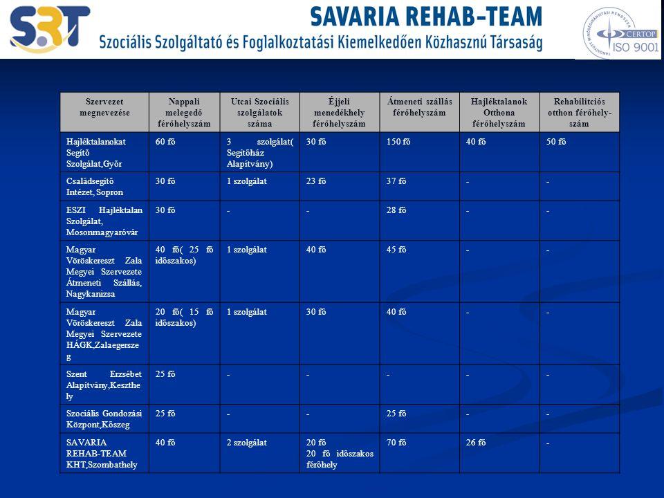 Szervezet megnevezése Nappali melegedő férőhelyszám Utcai Szociális szolgálatok száma Éjjeli menedékhely férőhelyszám Átmeneti szállás férőhelyszám Hajléktalanok Otthona férőhelyszám Rehabilitciós otthon férőhely- szám Hajléktalanokat Segítő Szolgálat,Győr 60 fő3 szolgálat( Segítőház Alapítvány) 30 fő150 fő40 fő50 fő Családsegítő Intézet, Sopron 30 fő1 szolgálat23 fő37 fő-- ESZI Hajléktalan Szolgálat, Mosonmagyaróvár 30 fő--28 fő-- Magyar Vöröskereszt Zala Megyei Szervezete Átmeneti Szállás, Nagykanizsa 40 fő( 25 fő időszakos) 1 szolgálat40 fő45 fő-- Magyar Vöröskereszt Zala Megyei Szervezete HÁGK,Zalaegersze g 20 fő( 15 fő időszakos) 1 szolgálat30 fő40 fő-- Szent Erzsébet Alapítvány,Keszthe ly 25 fő----- Szociális Gondozási Központ,Kőszeg 25 fő-- -- SAVARIA REHAB-TEAM KHT,Szombathely 40 fő2 szolgálat20 fő 20 fő időszakos férőhely 70 fő26 fő-