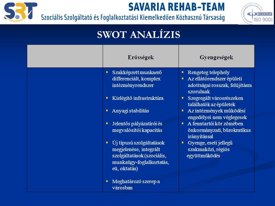 SWOT ANALÍZIS ErősségekGyengeségek  Szakképzett munkaerő differenciált, komplex intézményrendszer  Kielégítő infrastruktúra  Anyagi stabilitás  Jelentős pályázatírói és megvalósítói kapacitás  Új típusú szolgáltatások megjelenése, integrált szolgáltatások (szociális, munkaügy-foglalkoztatás, eü, oktatás)  Meghatározó szerep a városban  Rengeteg telephely  Az ellátórendszer épületi adottságai rosszak, felújításra szorulnak  Szegregált városrészeken találhatók az épületek  Az intézmények működési engedélyei nem véglegesek  A fenntartói kör zömében önkormányzati, bürokratikus irányítással  Gyenge, eseti jellegű szakmaközi, régiós együttműködés