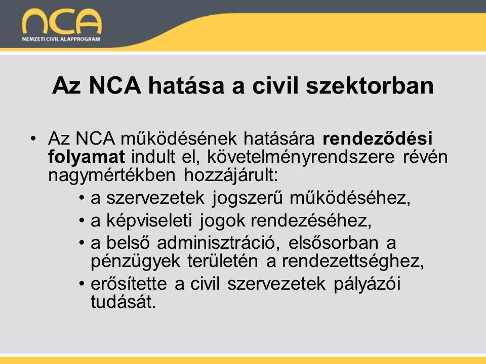 Az NCA hatása a civil szektorban Az NCA működésének hatására rendeződési folyamat indult el, követelményrendszere révén nagymértékben hozzájárult: a szervezetek jogszerű működéséhez, a képviseleti jogok rendezéséhez, a belső adminisztráció, elsősorban a pénzügyek területén a rendezettséghez, erősítette a civil szervezetek pályázói tudását.