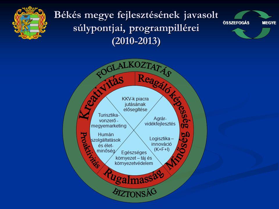 ÖSSZEFOGÁSMEGYE Békés Megye Növekedésorientált Gazdaságfejlesztési Programja 2008-ban: Békés Megye Önkormányzata döntést hozott, hogy kezdeményezően kíván fellépni a hazánkba, így megyénkbe is begyűrűző pénzügyi-gazdasági válság hatásainak csökkentése érdekében.