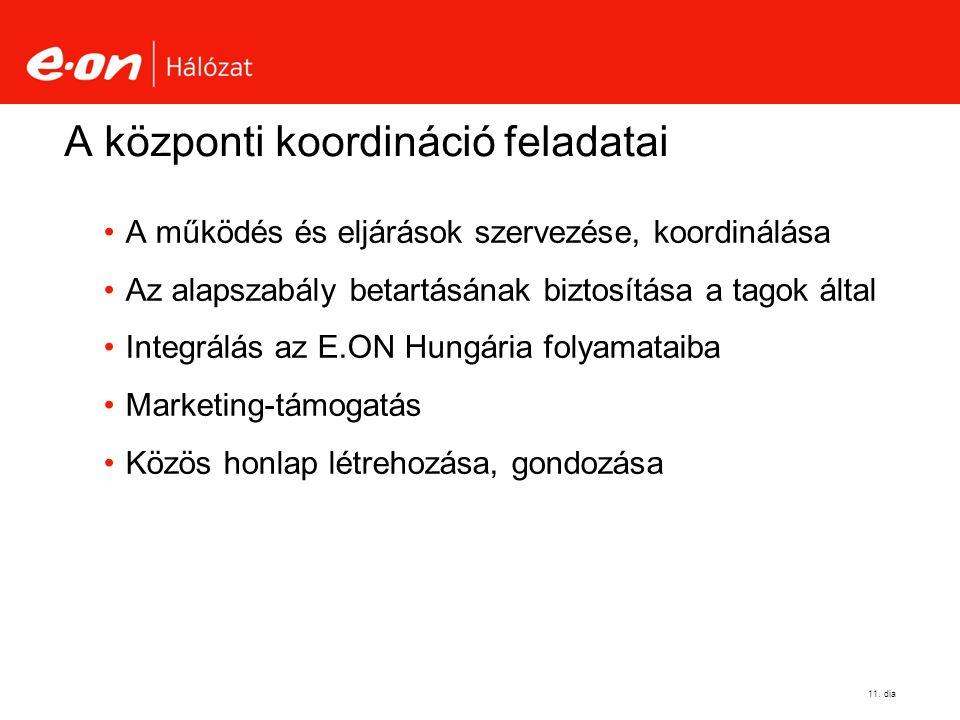 A központi koordináció feladatai A működés és eljárások szervezése, koordinálása Az alapszabály betartásának biztosítása a tagok által Integrálás az E.ON Hungária folyamataiba Marketing-támogatás Közös honlap létrehozása, gondozása 11.