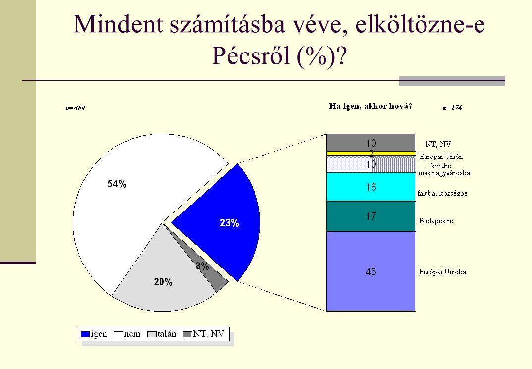 Mindent számításba véve, elköltözne-e Pécsről (%)?