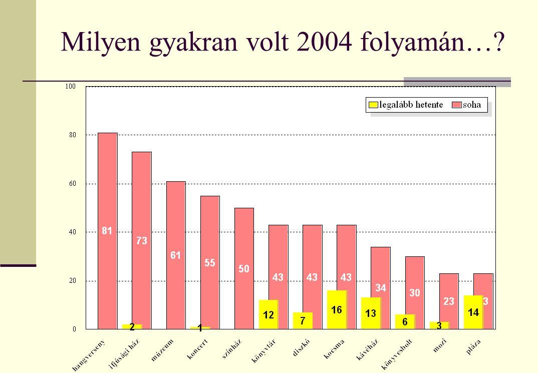 Milyen gyakran volt 2004 folyamán…?
