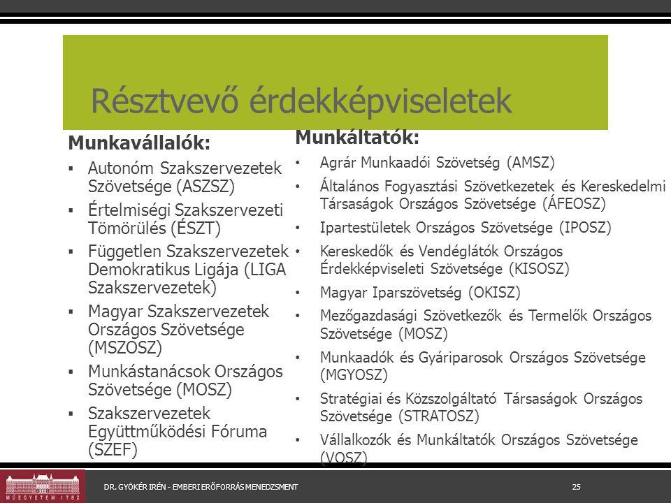Résztvevő érdekképviseletek Munkavállalók: ▪ Autonóm Szakszervezetek Szövetsége (ASZSZ) ▪ Értelmiségi Szakszervezeti Tömörülés (ÉSZT) ▪ Független Szakszervezetek Demokratikus Ligája (LIGA Szakszervezetek) ▪ Magyar Szakszervezetek Országos Szövetsége (MSZOSZ) ▪ Munkástanácsok Országos Szövetsége (MOSZ) ▪ Szakszervezetek Együttműködési Fóruma (SZEF) Munkáltatók: Agrár Munkaadói Szövetség (AMSZ) Általános Fogyasztási Szövetkezetek és Kereskedelmi Társaságok Országos Szövetsége (ÁFEOSZ) Ipartestületek Országos Szövetsége (IPOSZ) Kereskedők és Vendéglátók Országos Érdekképviseleti Szövetsége (KISOSZ) Magyar Iparszövetség (OKISZ) Mezőgazdasági Szövetkezők és Termelők Országos Szövetsége (MOSZ) Munkaadók és Gyáriparosok Országos Szövetsége (MGYOSZ) Stratégiai és Közszolgáltató Társaságok Országos Szövetsége (STRATOSZ) Vállalkozók és Munkáltatók Országos Szövetsége (VOSZ) DR.