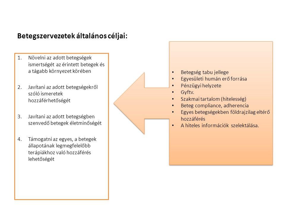 Betegszervezetek általános céljai: 1.Növelni az adott betegségek ismertségét az érintett betegek és a tágabb környezet körében 2.Javítani az adott betegségekről szóló ismeretek hozzáférhetőségét 3.Javítani az adott betegségben szenvedő betegek életminőségét 4.Támogatni az egyes, a betegek állapotának legmegfelelőbb terápiákhoz való hozzáférés lehetőségét Betegség tabu jellege Egyesületi humán erő forrása Pénzügyi helyzete Gyftv.