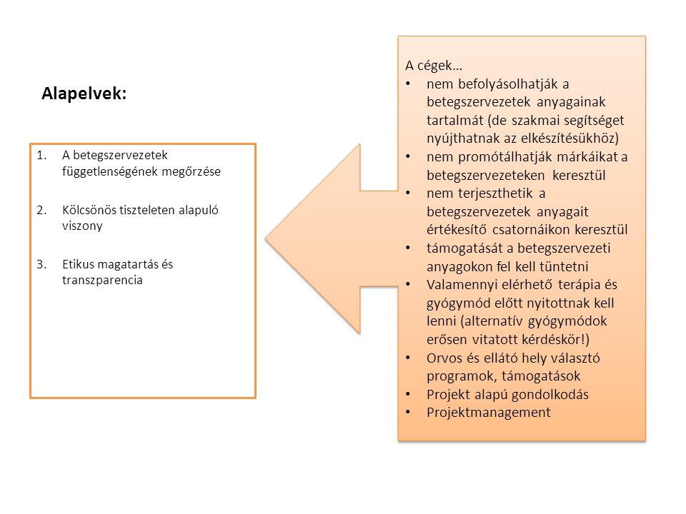 A betegjogok érvényesülésének lehetősége Intézményen kívül 1.Fenntartóhoz: Önkormányzatok,Egyházak,Alapítványok, GYEMSZI,EMMI 2.ÁNTSZ/OTH,NRSZH,Gyámhatóság 3.OEP,EMMI:finanszírozási kérdésekés jogszabály módosítási javaslat/kérelemesetén 4.MOK,MESZKEB:etikai ügyekben 5.Alapjogok Biztosához fordulás (A JBH): alapjogok sérülése esetén ( orvos-szakmai kérdéseket nem ítélheti meg ) 6.Nemzeti Adatvédelmi Hatósághoz fordulás (NAH) 7.Egyenlő Bánásmód Hatóság (EBH): negatív diszkrimináció esetén 8.Nemzeti Fogyasztóvédelmi Hatóság (NFH): Gyógyászati segédeszközök, orvostechnikai eszközökkel kapcsolatban 9.Közvetítői Tanács : peren kívüli egyeztetési lehetőség a beteg és az egészségügyi szolgáltató között 10.Békéltető testületek 11.Jogi Segítségnyújtó Szolgálat 12.Büntető feljelentés: amennyiben kötelességszegés alapos gyanúja merül fel 13.Bírósági eljárás: általános személyiségi jogsértés miatti jogvita; vagyoni, nem vagyoni kártérítés iránti polgári per illetve a felelősség megállapításához büntető per 14.Civil szervezetek: betegjogokkal foglalkozó szervezetek és egyfajta betegségcsoportra specializálódott szervezetek 15.Betegjogi képviselet jogintézménye (OBDK) 16.Önkéntes betegjogi képviselők bevonása