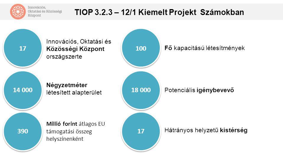 17 39014 000 Innovációs, Oktatási és Közösségi Központ országszerte Millió forint átlagos EU támogatási összeg helyszínenként Négyzetméter létesített alapterület 100 1718 000 Fő kapacitású létesítmények Hátrányos helyzetű kistérség Potenciális igénybevevő TIOP 3.2.3 – 12/1 Kiemelt Projekt Számokban