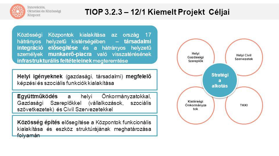 Oktatásba való belépésre felkészítés Önfoglalkoztató vá válás támogatása Munkára szocializálás Közösség fejlesztés Érdekképvise let Képzés - oktatás Gyakorlati képzés Munkaerő- piaci re-integráció elősegítése Kompetencia fejlesztés Az ország 17 hátrányos helyzetű kistérségében TIOP 3.2.3-12/1-2013-0001 kiemelt állami projekt keretében új Innovációs, Oktatási és Közösségi Központok épülnek.