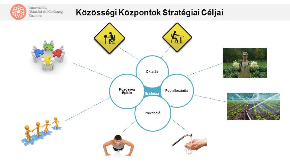 Stratégia Oktatás Foglalkoztatás Prevenció Közösség Építés Közösségi Központok Stratégiai Céljai