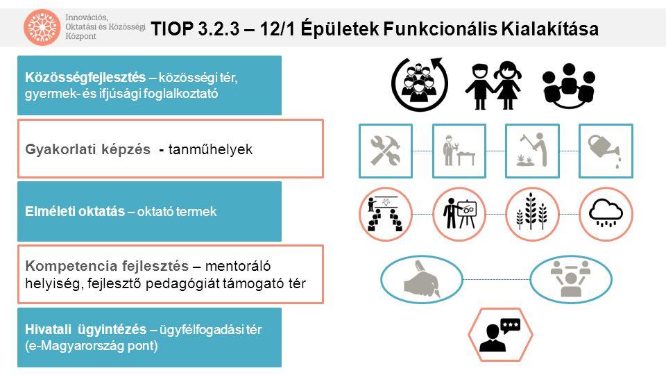 Közösségi Központok Képzési Rendszere Képzési eszköz és oktatás biztosítása Képzési helyszín biztosítása (szántóföld, gyümölcsös) Képzési helyszín biztosítása (üzem, gyár, munkaterület) Képzési igény Érdekképviselet Képzési igény Hátrányos helyzetű munkavállal ók Új képzés akkreditál ása Munkanélküli ek