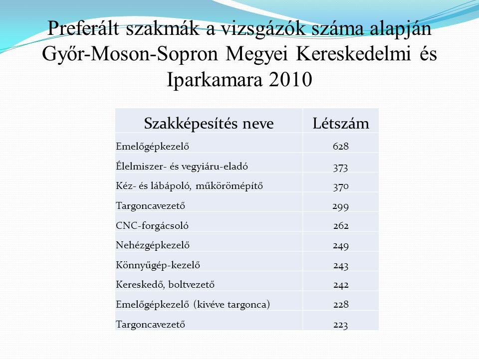 Preferált szakmák a vizsgázók száma alapján Győr-Moson-Sopron Megyei Kereskedelmi és Iparkamara 2010 Szakképesítés neveLétszám Emelőgépkezelő628 Élelmiszer- és vegyiáru-eladó373 Kéz- és lábápoló, műkörömépítő370 Targoncavezető299 CNC-forgácsoló262 Nehézgépkezelő249 Könnyűgép-kezelő243 Kereskedő, boltvezető242 Emelőgépkezelő (kivéve targonca)228 Targoncavezető223