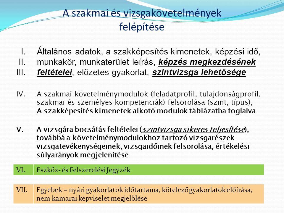 A szakmai és vizsgakövetelmények felépítése I. II. III. Általános adatok, a szakképesítés kimenetek, képzési idő, munkakör, munkaterület leírás, képzé