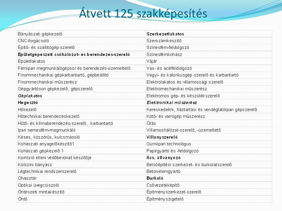 A szakmai és vizsgakövetelmények felépítése I.II.