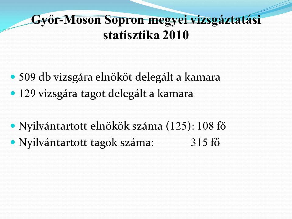 509 db vizsgára elnököt delegált a kamara 129 vizsgára tagot delegált a kamara Nyilvántartott elnökök száma ( 125 ): 108 fő Nyilvántartott tagok száma: 315 fő Győr-Moson Sopron megyei vizsgáztatási statisztika 2010