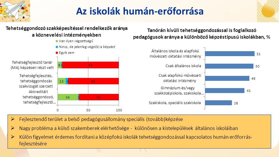 Az iskolák humán-erőforrása Tehetséggondozó szakképesítéssel rendelkezők aránya a köznevelési intézményekben  Fejlesztendő terület a belső pedagógusállomány speciális (tovább)képzése  Nagy probléma a külső szakemberek elérhetősége - különösen a kistelepülések általános iskoláiban  Külön figyelmet érdemes fordítani a középfokú iskolák tehetséggondozással kapcsolatos humán erőforrás- fejlesztésére Tanórán kívüli tehetséggondozással is foglalkozó pedagógusok aránya a különböző képzéstípusú iskolákban, %