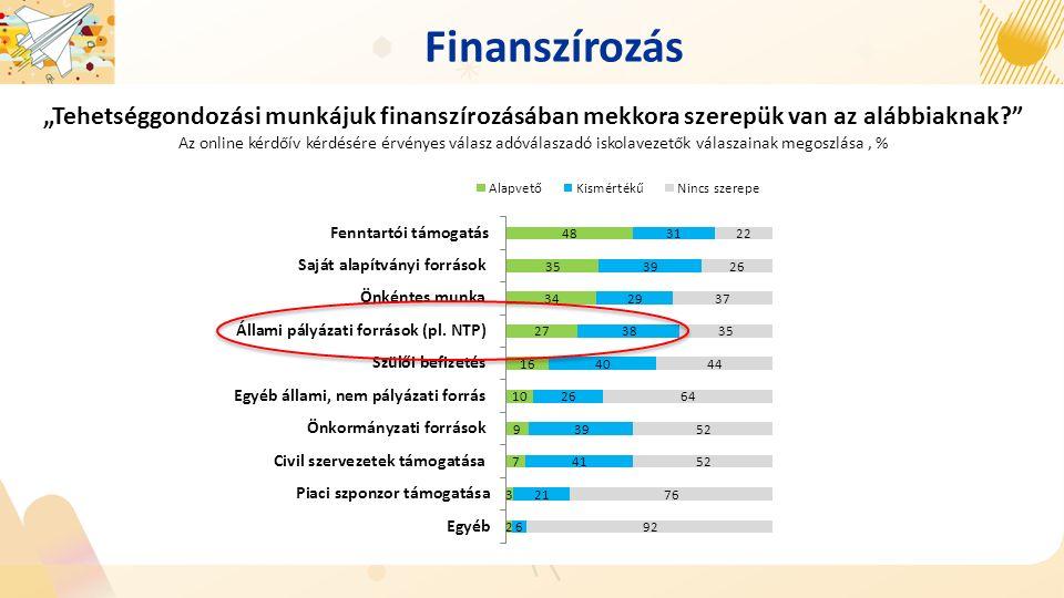 """Finanszírozás """"Tehetséggondozási munkájuk finanszírozásában mekkora szerepük van az alábbiaknak Az online kérdőív kérdésére érvényes válasz adóválaszadó iskolavezetők válaszainak megoszlása, %"""