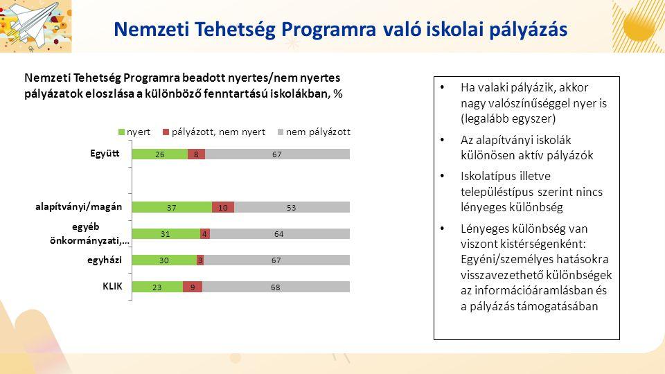 Nemzeti Tehetség Programra való iskolai pályázás Nemzeti Tehetség Programra beadott nyertes/nem nyertes pályázatok eloszlása a különböző fenntartású i