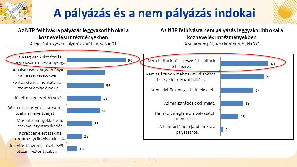 A pályázás és a nem pályázás indokai Az NTP felhívásra nem pályázás leggyakoribb okai a köznevelési intézményekben A soha nem pályázók körében, %, N=332 Az NTP felhívásra pályázás leggyakoribb okai a köznevelési intézményekben A legalább egyszer pályázók körében,%, N=171
