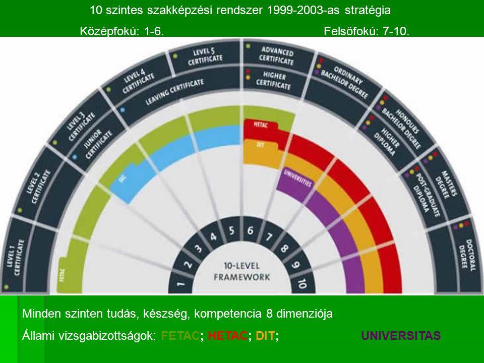 10 szintes szakképzési rendszer 1999-2003-as stratégia Középfokú: 1-6.Felsőfokú: 7-10.