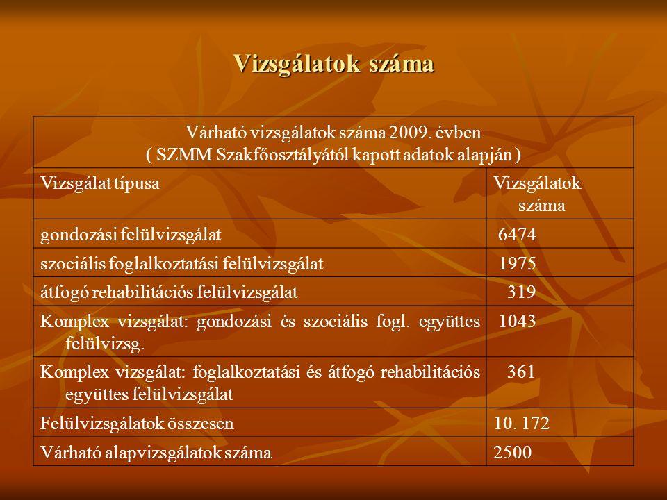 Vizsgálatok száma Várható vizsgálatok száma 2009.