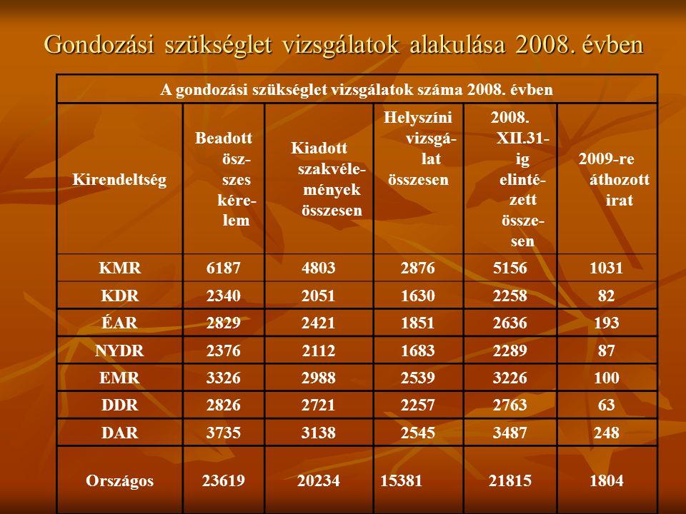 Gondozási szükséglet vizsgálatok alakulása 2008.
