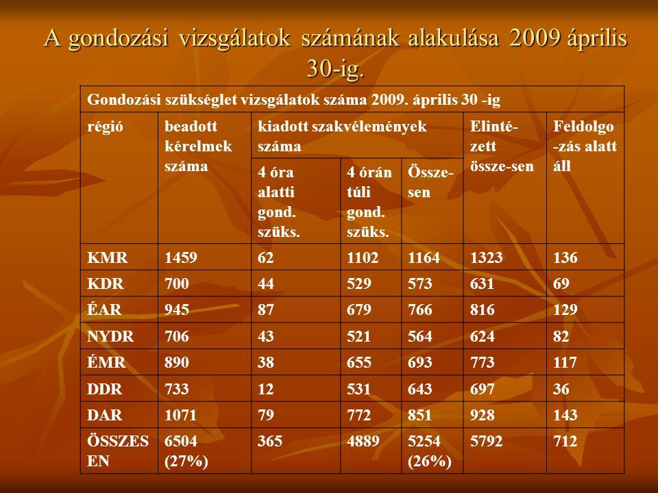 A gondozási vizsgálatok számának alakulása 2009 április 30-ig.