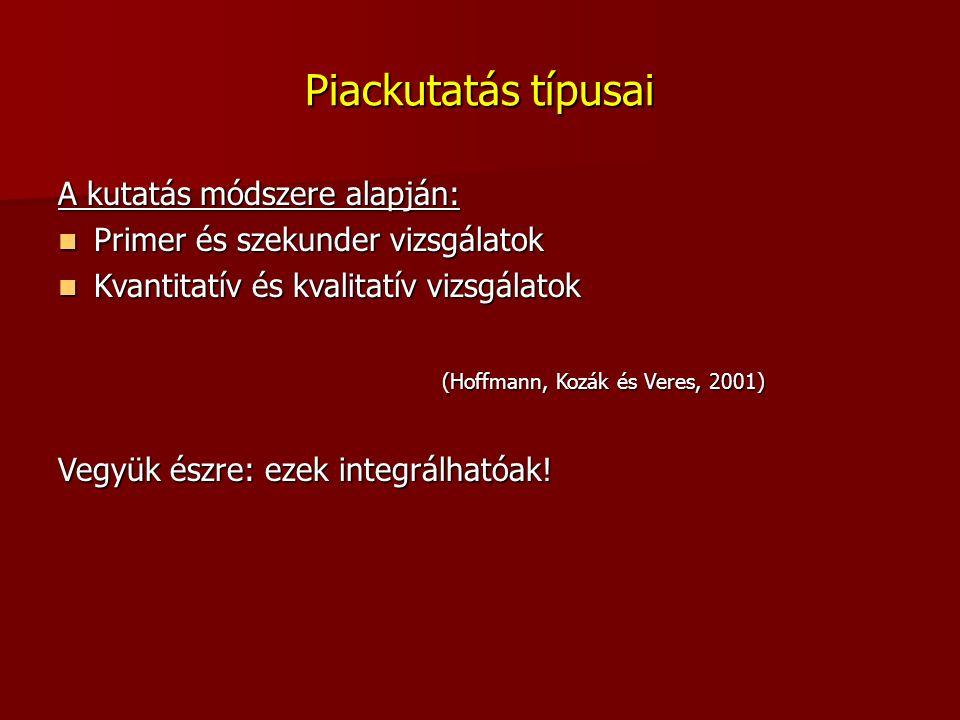 Piackutatás típusai A kutatás módszere alapján: Primer és szekunder vizsgálatok Primer és szekunder vizsgálatok Kvantitatív és kvalitatív vizsgálatok Kvantitatív és kvalitatív vizsgálatok (Hoffmann, Kozák és Veres, 2001) Vegyük észre: ezek integrálhatóak!