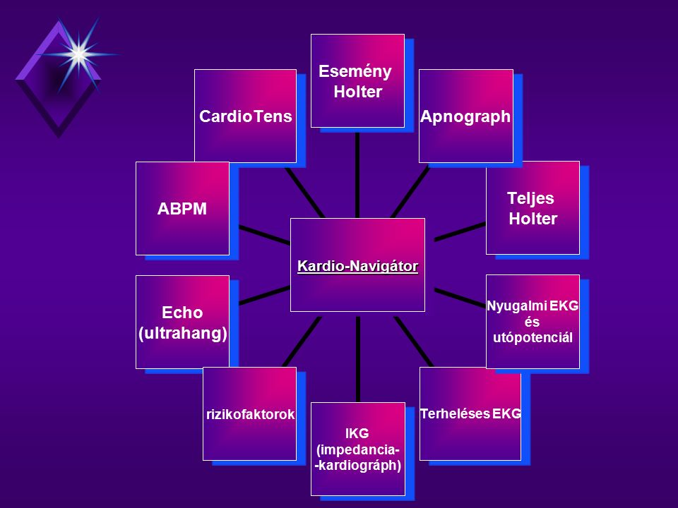 Kardio- Navigátor Esemény Holter Apnograph Teljes Holter Nyugalmi EKG és utópotenciál Terheléses EKG IKG (impedancia- -kardiográph) rizikofaktorok Echo (ultrahang) ABPMCardioTens