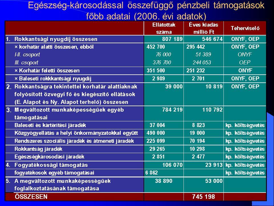 Egészség-károsodással összefüggő pénzbeli támogatások főbb adatai (2006. évi adatok)