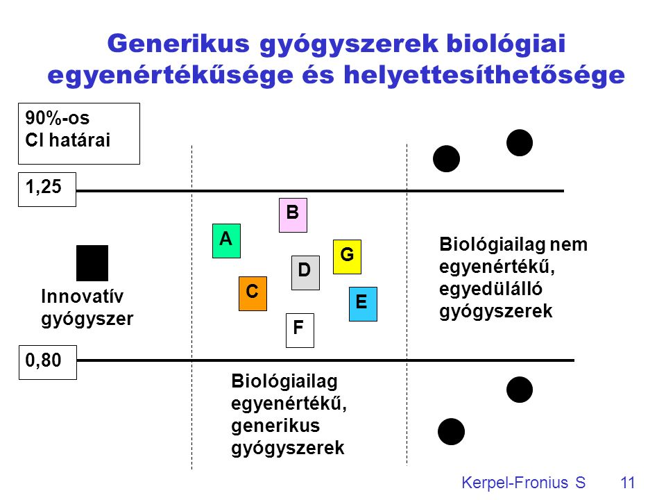 11 Kerpel-Fronius S Biológiailag egyenértékű, generikus gyógyszerek Innovatív gyógyszer Biológiailag nem egyenértékű, egyedülálló gyógyszerek 90%-os CI határai 1,25 0,80 B A C D F E G Generikus gyógyszerek biológiai egyenértékűsége és helyettesíthetősége