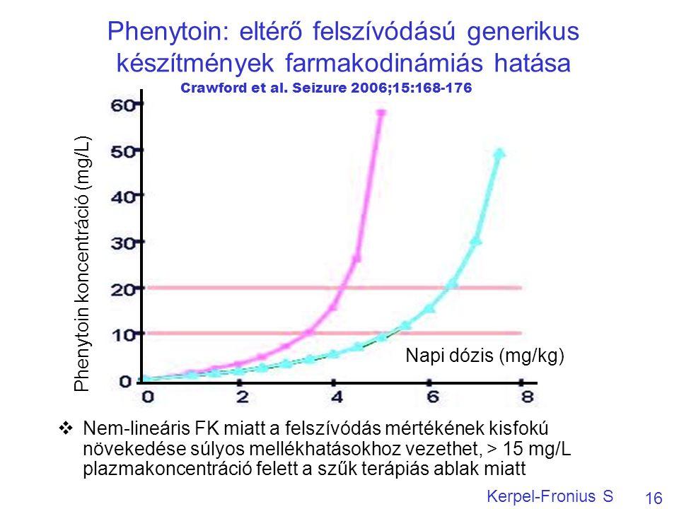 Phenytoin: eltérő felszívódású generikus készítmények farmakodinámiás hatása  Nem-lineáris FK miatt a felszívódás mértékének kisfokú növekedése súlyos mellékhatásokhoz vezethet, > 15 mg/L plazmakoncentráció felett a szűk terápiás ablak miatt 16 Kerpel-Fronius S Napi dózis (mg/kg) Phenytoin koncentráció (mg/L) Crawford et al.