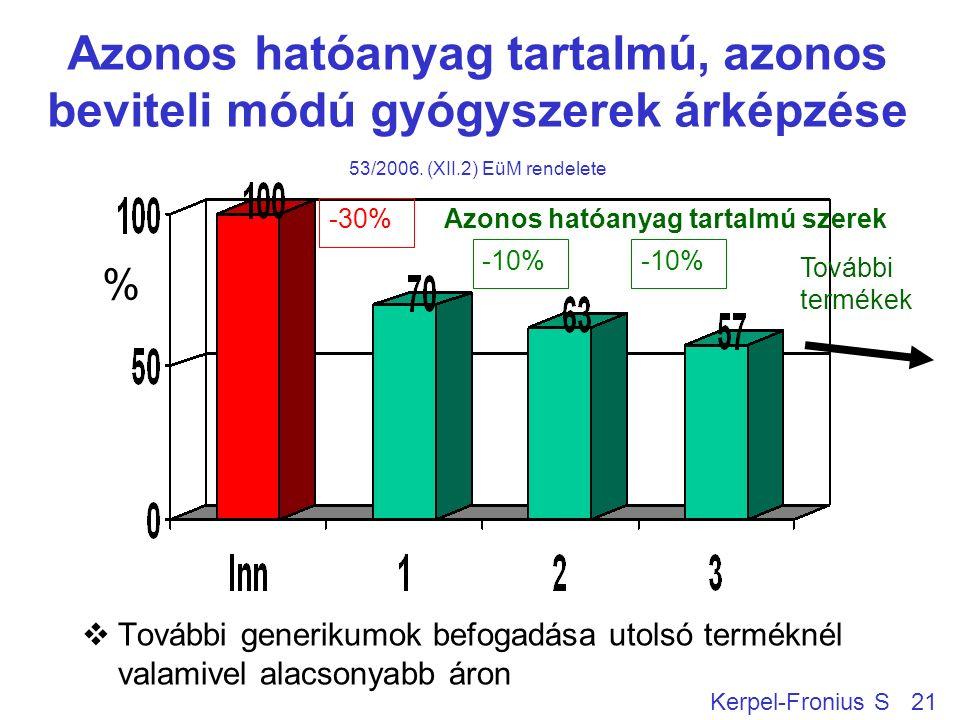 Azonos hatóanyag tartalmú, azonos beviteli módú gyógyszerek árképzése 53/2006.