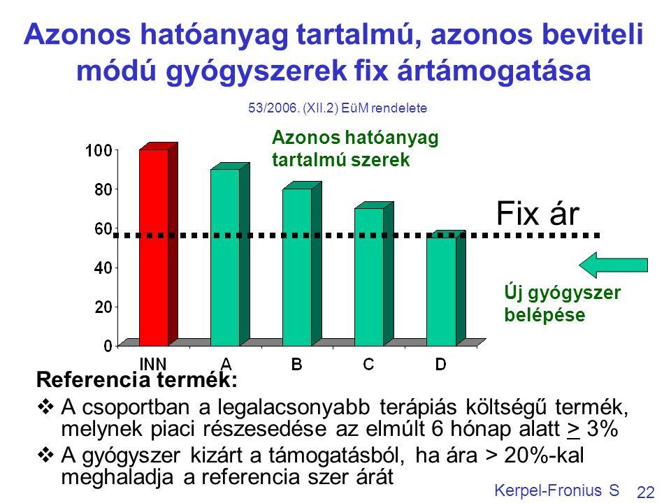 Azonos hatóanyag tartalmú, azonos beviteli módú gyógyszerek fix ártámogatása 53/2006.