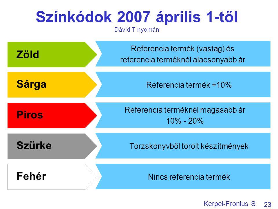 Színkódok 2007 április 1-től Dávid T nyomán 23 Kerpel-Fronius S Zöld Sárga Piros Szürke Fehér Referencia termék (vastag) és referencia terméknél alacsonyabb ár Referencia termék +10% Referencia terméknél magasabb ár 10% - 20% Törzskönyvből törölt készítmények Nincs referencia termék